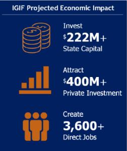 IGIF Economic Impact